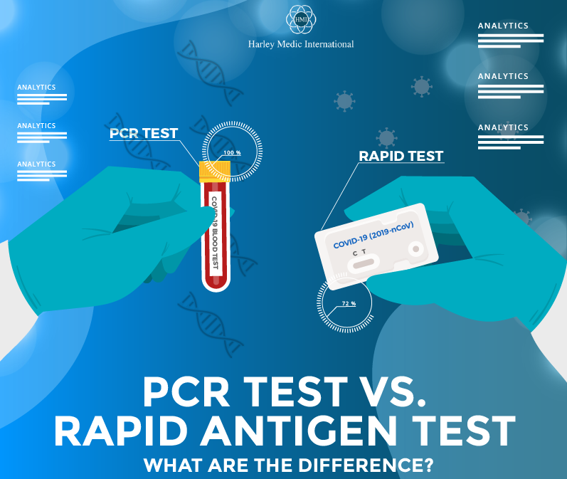 PCR Test Vs. Rapid Antigen Test, what are the difference featured image